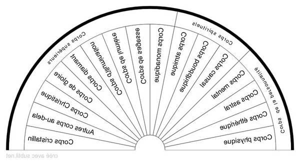 radiesthésie et émission de forme