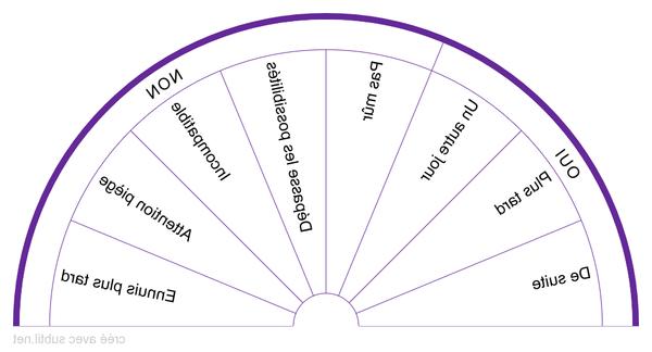 cadran de radiesthésie médicale