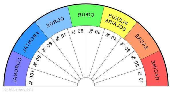 radiésthésie pendule