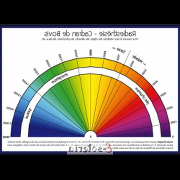 graphique radiesthésie