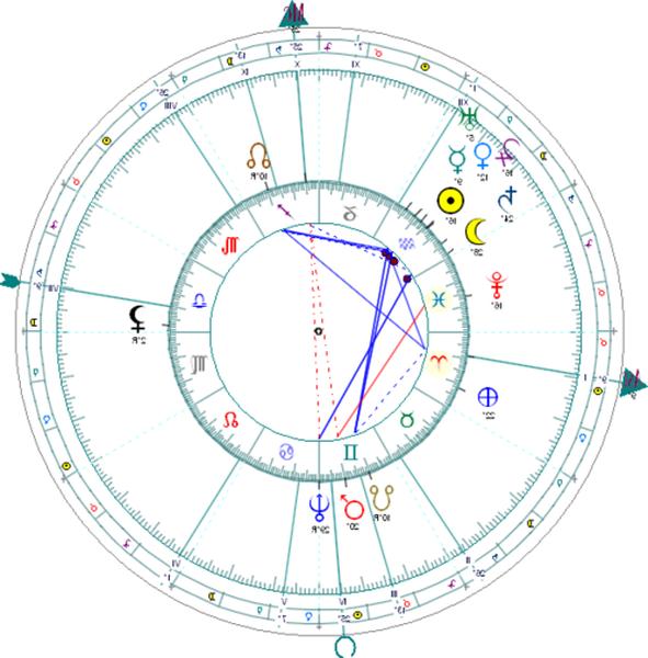 astrologie comment calculer l'ascendant