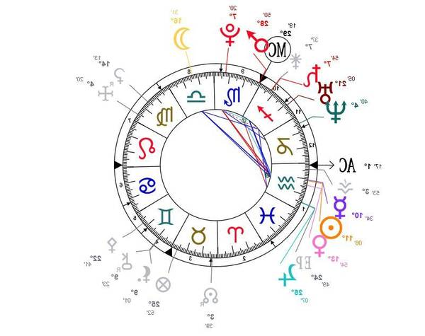 astrologie mois