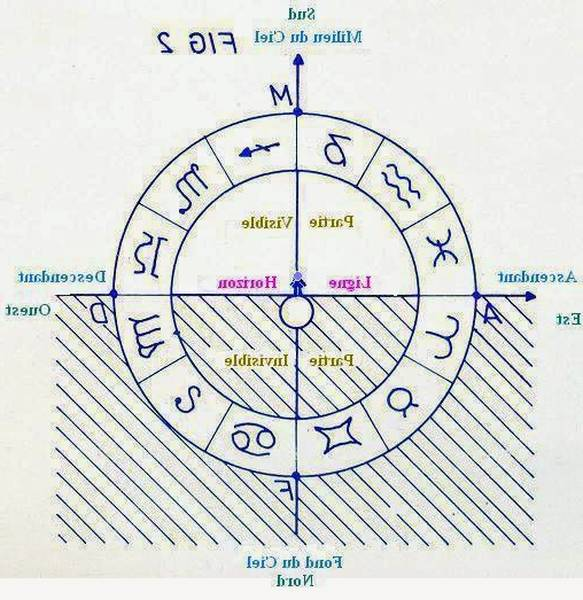 astrologue hindou
