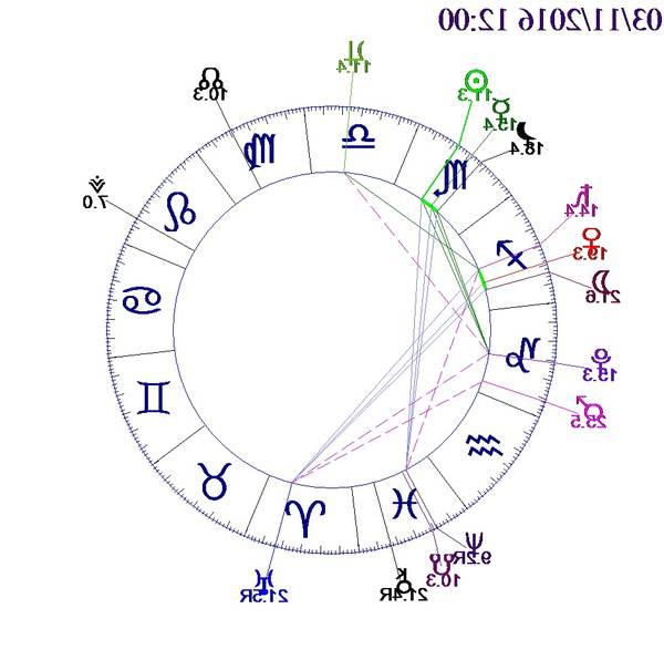 t square astrologie