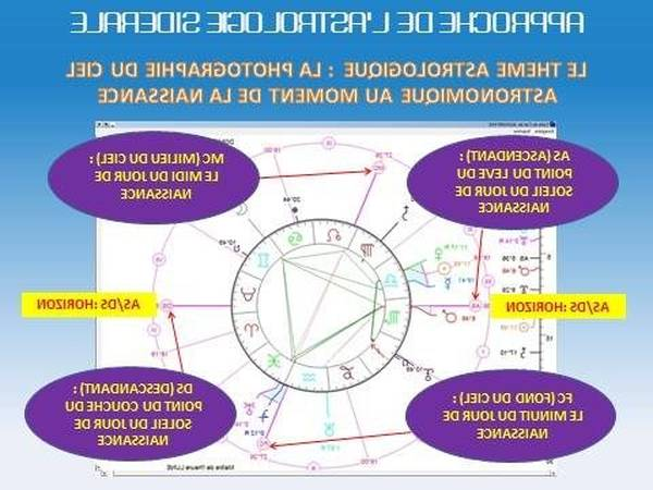 astrologie question gratuite