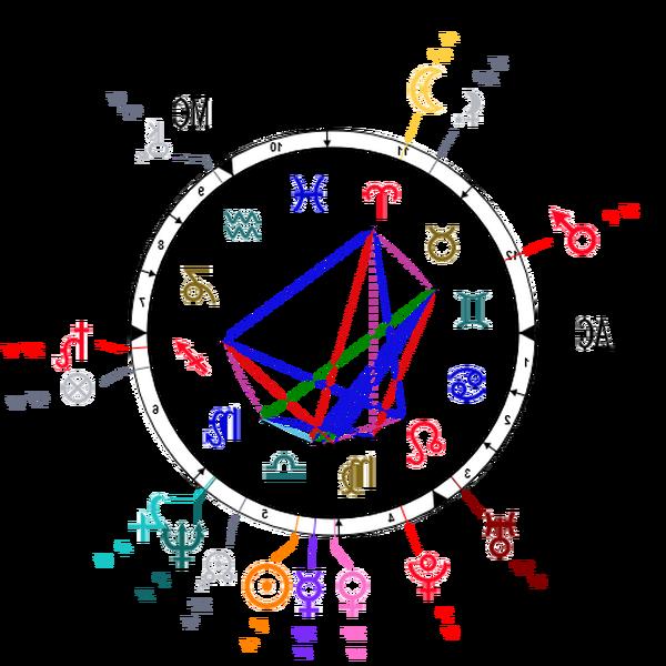 astrologie question gratuite