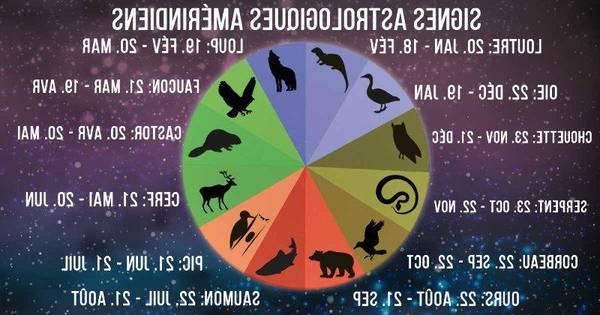 astrologie celtique orme