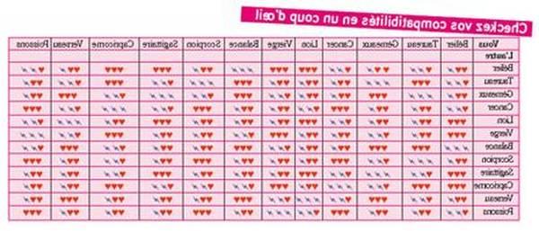 horoscope belier du jour gratuit pour elles